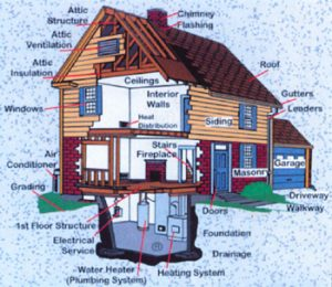 Residential Home Inspection Chicago, IL