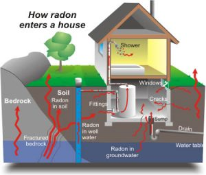 Chicago Radon Testing